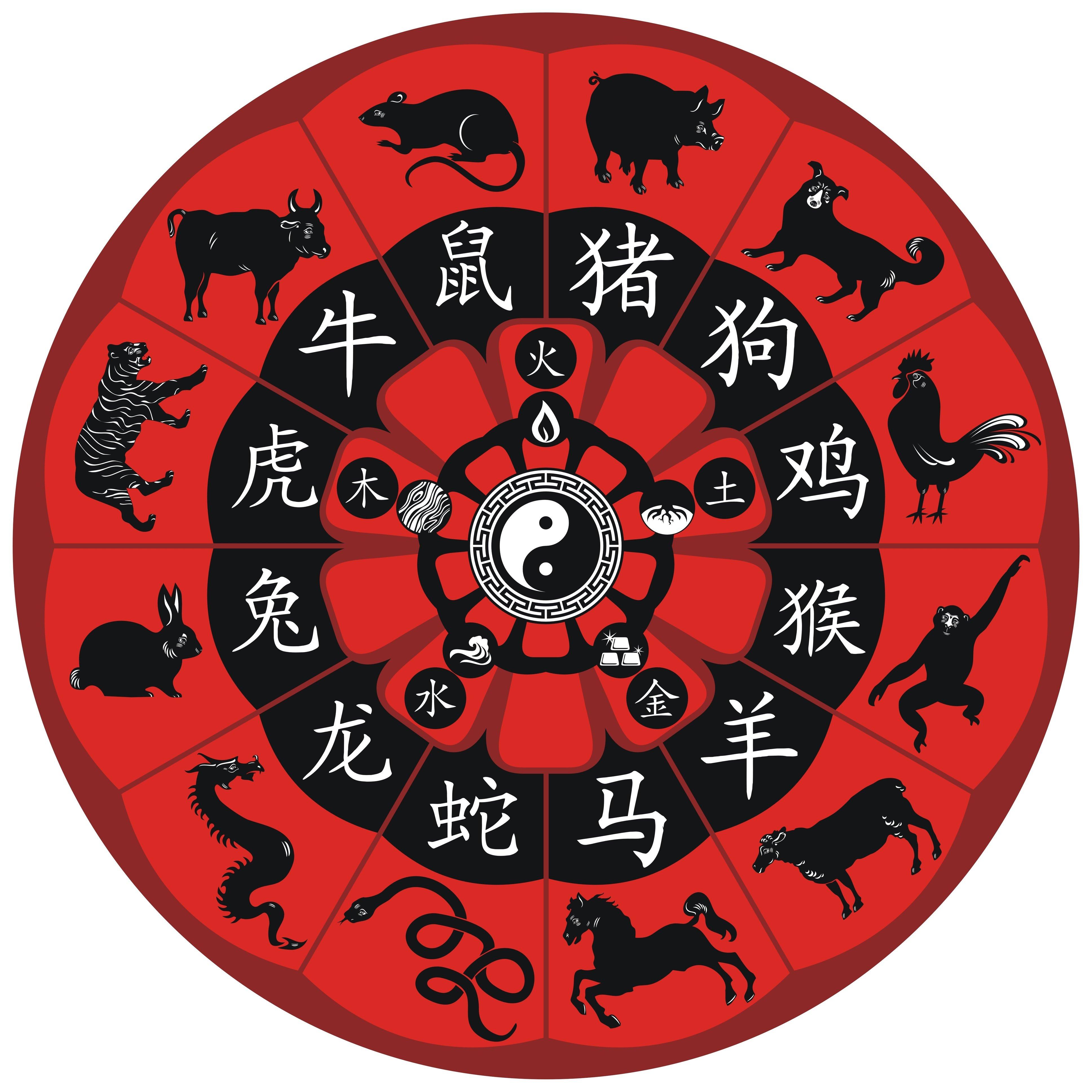 Kineski horoskopski znakovi u ljubavi