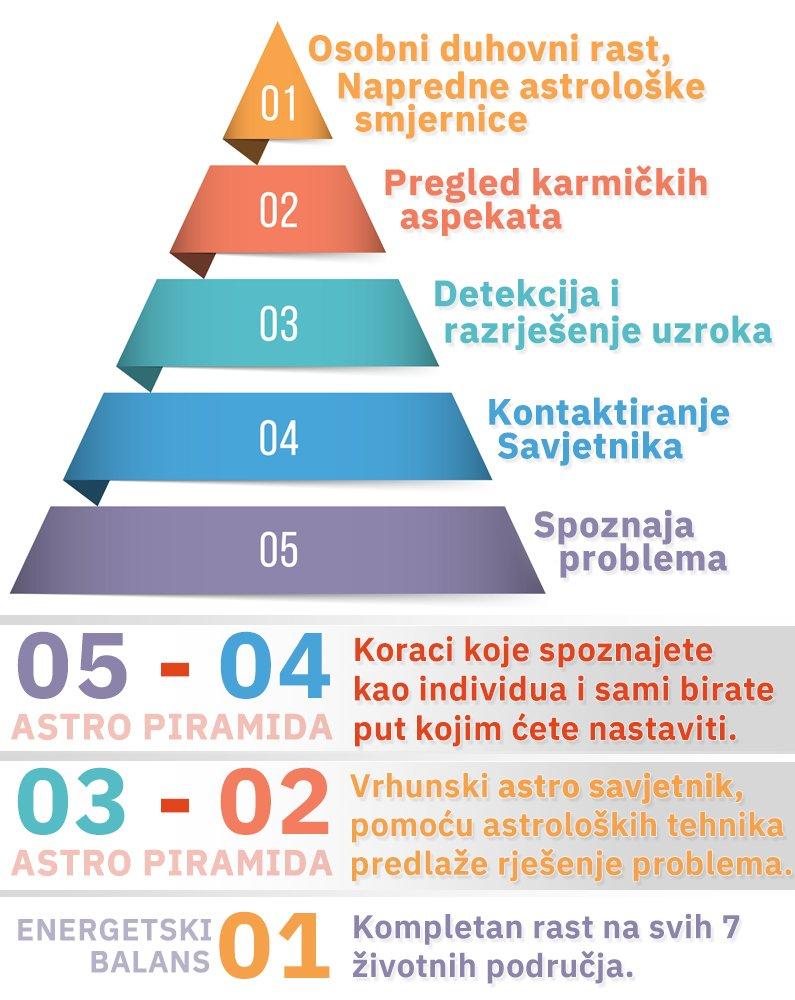 astro-piramida-zivota